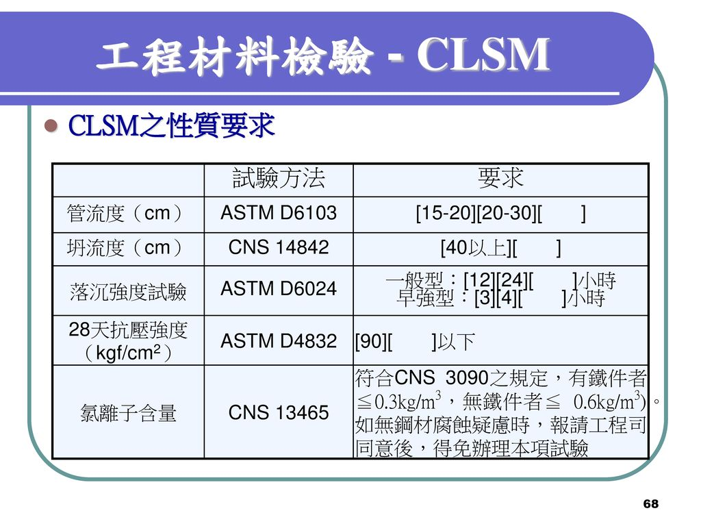 工程材料檢驗 - CLSM CLSM之性質要求 試驗方法 要求 管流度(cm) ASTM D6103 [15-20][20-30][ ]